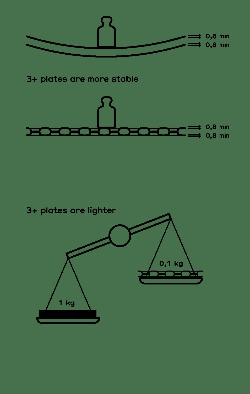 3plus_parameters